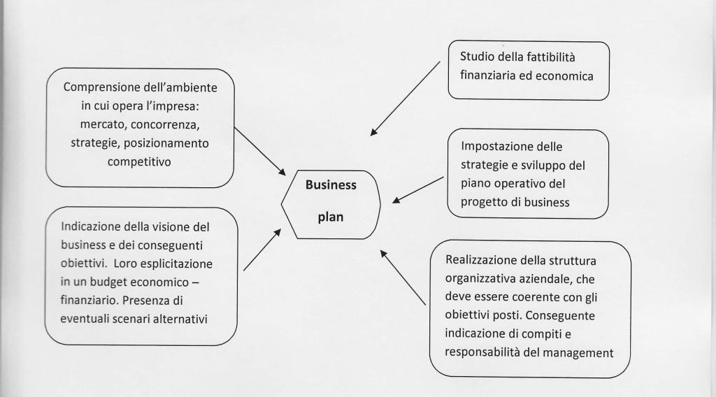 Schema Business Plan x sito internet AF